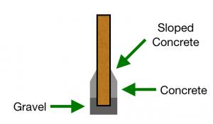 post-in-concrete