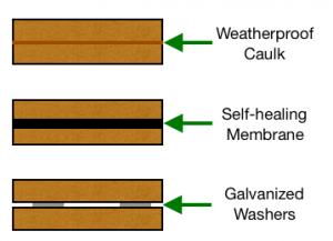 three-ways-fill-gap