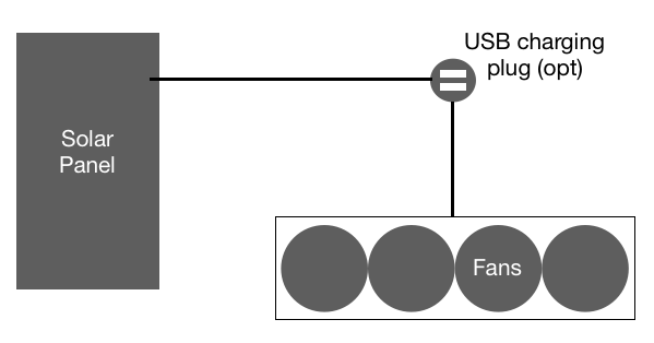 wiring diagram between solar panel, usb charging plug and greenhouse fans
